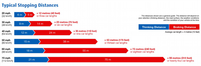 Stopping Distances Theory Test >> Highway Code Stopping Distances | Facts and Figures